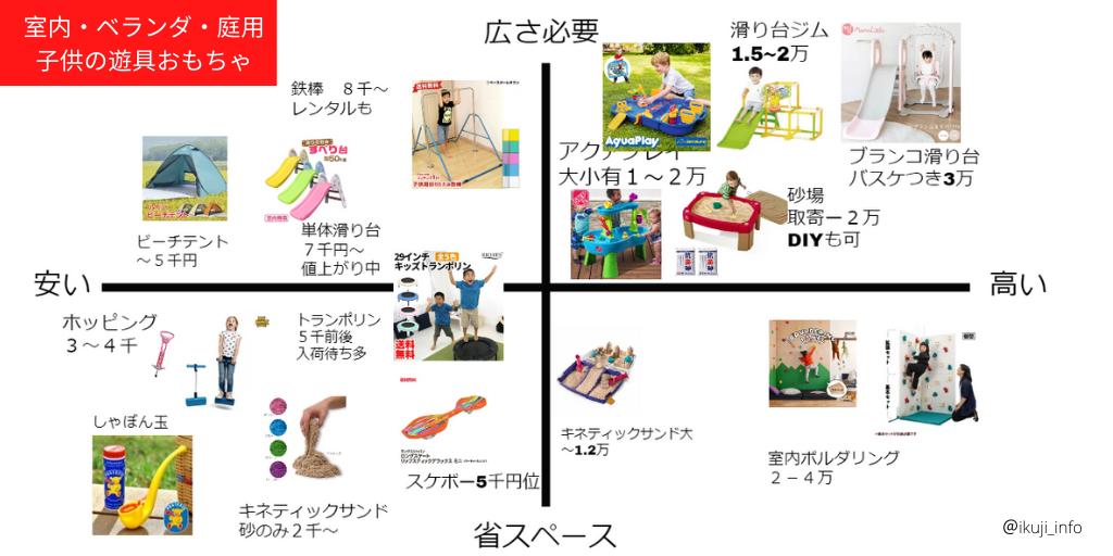 室内ベランダ庭遊びマトリクス図(だいたい)